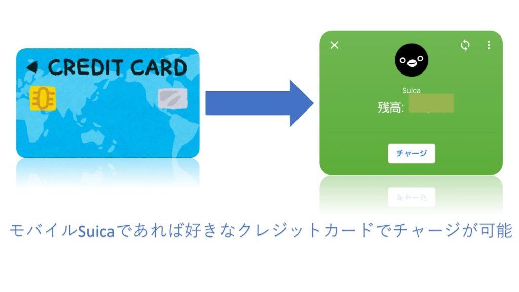 モバイルSuicaにクレジットカードからチャージをする!