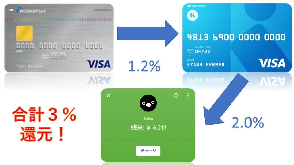 リクルートカードとKyashを使うと3%も節約することが出来ます