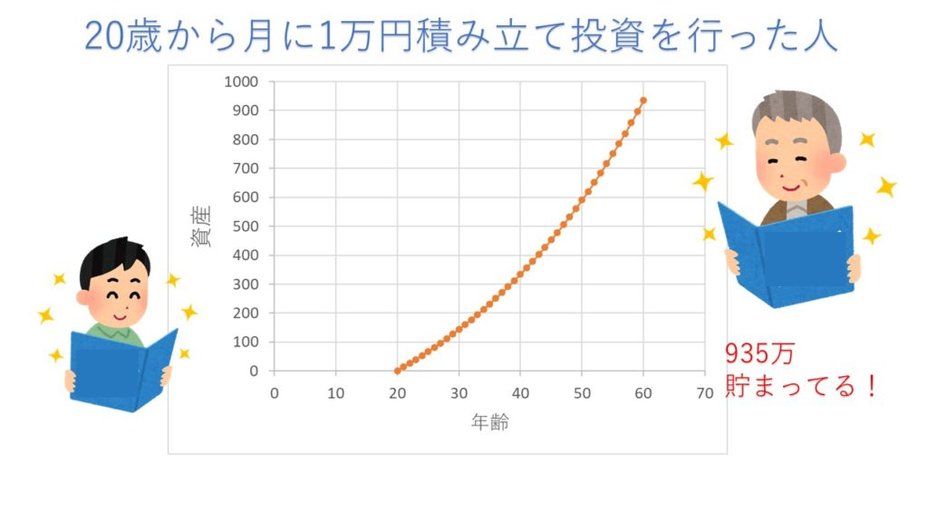 20歳から月に1万円積み立て投資を行った場合(利回り3%)