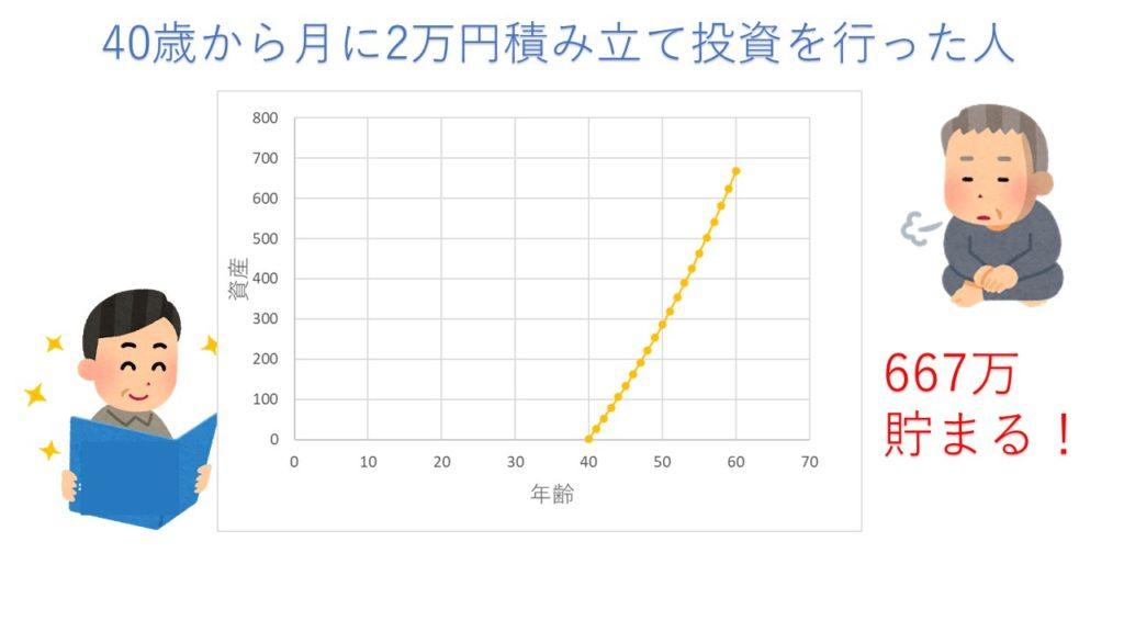 40歳から月に2万円積み立て投資を行った場合  (利回り3%)